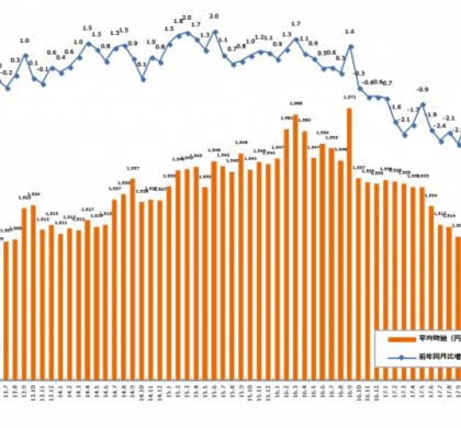 前年同月比、2ヵ月ぶりにマイナス。エン派遣、2018年4月度の平均時給発表