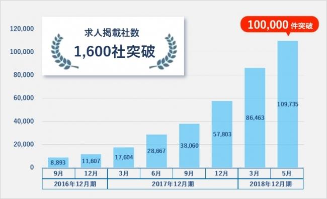 求人情報を網羅・集約する「JOBLIST」、求人掲載数が10万件を突破