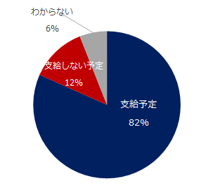 82%が「支給予定」。「エン 人事のミカタ」、夏季賞与に関する調査を実施