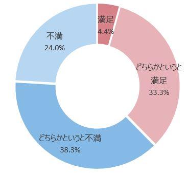 「見直す必要がある」、77.6%。アデコ、働く人を対象とする「人事評価制度」調査