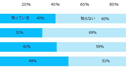 経験者、4%。エン転職、「テレワーク」についてのアンケート調査