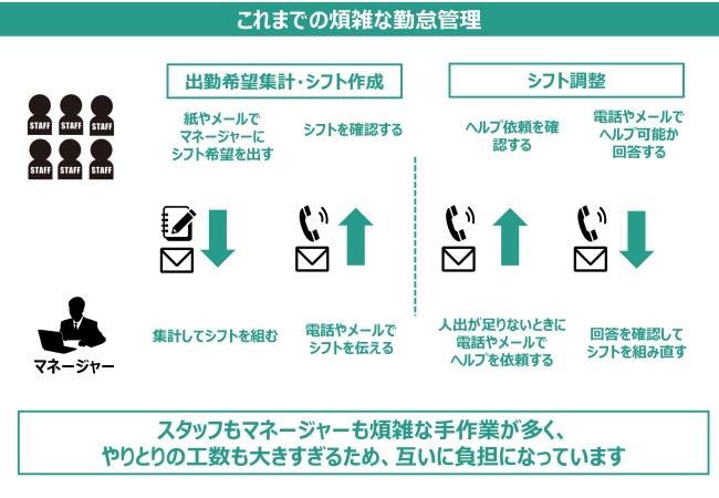 シフト調整や勤怠管理をAIで半自動化。GLC「Smart kintAI」開発
