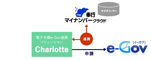 「Charlotte」、社会保険・雇用保険手続きのマイナンバー付与を自動化