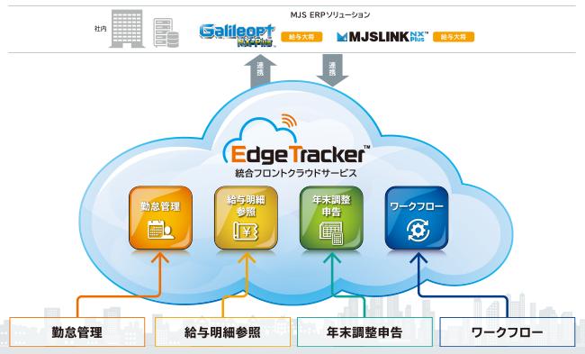 MJS、「Edge Tracker」の新機能として「ワークフロー」の提供開始