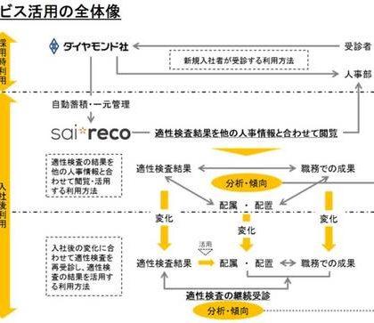 HRシステム「サイレコ」、ダイヤモンド社の適性検査サービスと自動連携を開始