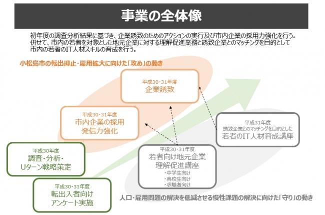 ポート、徳島県小松島市で「地域における人材確保力の強化推進事業」開始