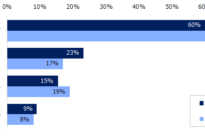 46%が「上がった」。エン転職、「月給」についてアンケート調査を実施