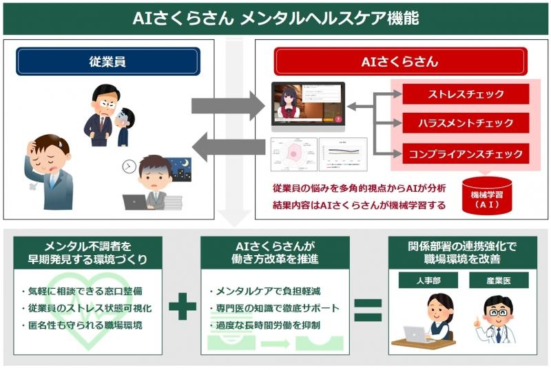 目指すのは、産業医AI。「AIさくらさん」、メンタルヘルス機能を新たに搭載