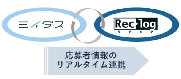 中途採用支援システム「リクログ」、転職求人サービス「ミイダス」と連携