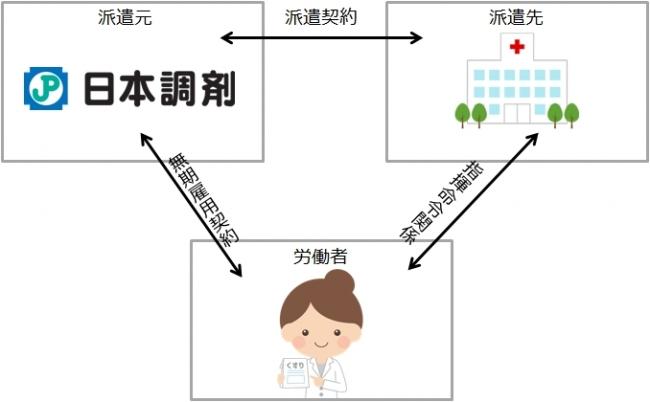 薬剤師を派遣。日本調剤、「産休・育休代替派遣」を本格的に開始