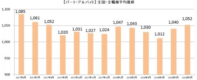 主婦特化型求人サイト「しゅふJOBパート」、2018年6月の「平均時給」発表