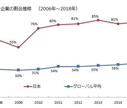 日本は「世界で最も人材不足感の強い国」。マンパワーグループ「人材確保」調査
