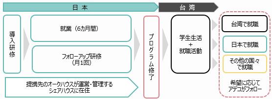 アデコ、台湾の大学生が対象の日本滞在型キャリア開発支援プログラムを提供開始