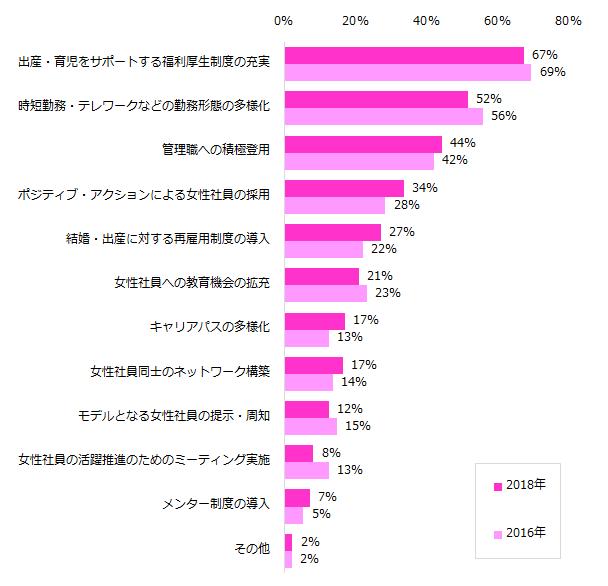 「取り組んでいる」、52%。「人事のミカタ」、女性の活躍推進について調査