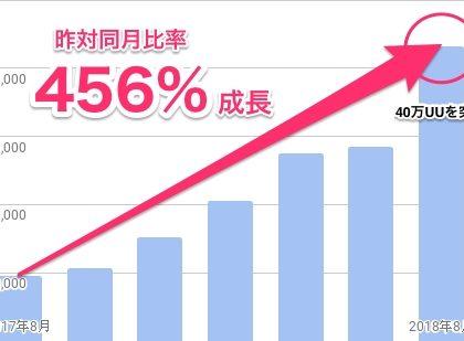 スマホユーザー向け転職サイト「TENSHOCK」、月間UU数が40万突破
