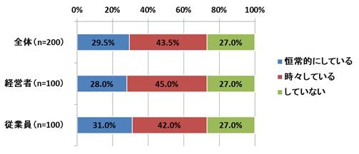 7割以上が残業。あしたのチーム、企業の残業削減に関するインターネット調査