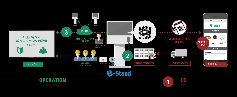建設現場向けの働き方改革システム「e-Stand」、サービス提供開始へ