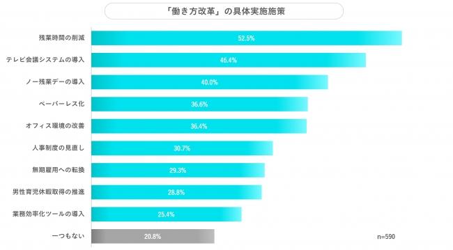「変わらない」、57.3%。SmartHR、「働き方改革」の「紙対応」実態を調査