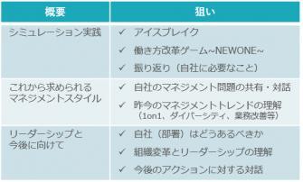 働き方改革時代を踏まえた「他流試合」、東京・銀座にて開催