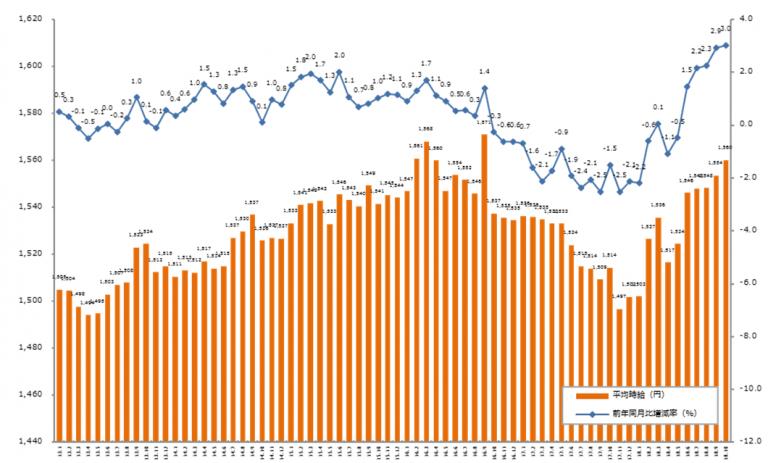 5ヶ月連続でプラス。「エン派遣」、2018年10月度の派遣平均時給を発表