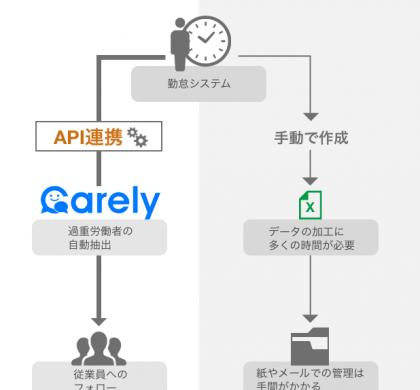 健康管理業務RPA「Carely」、「TeamSpirit」と連携し、長時間労働者の迅速ケアを実現