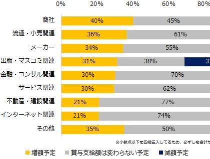 「増額予定」、31%。「人事のミカタ」、中小企業の2018年度冬季賞与を調査