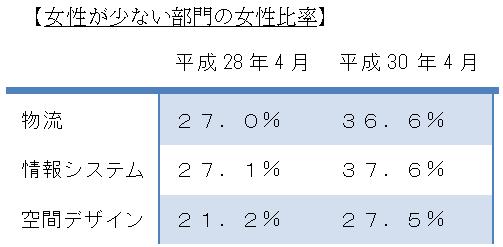 丸井グループ、「均等・両立推進企業表彰」の「厚生労働大臣優良賞」受賞