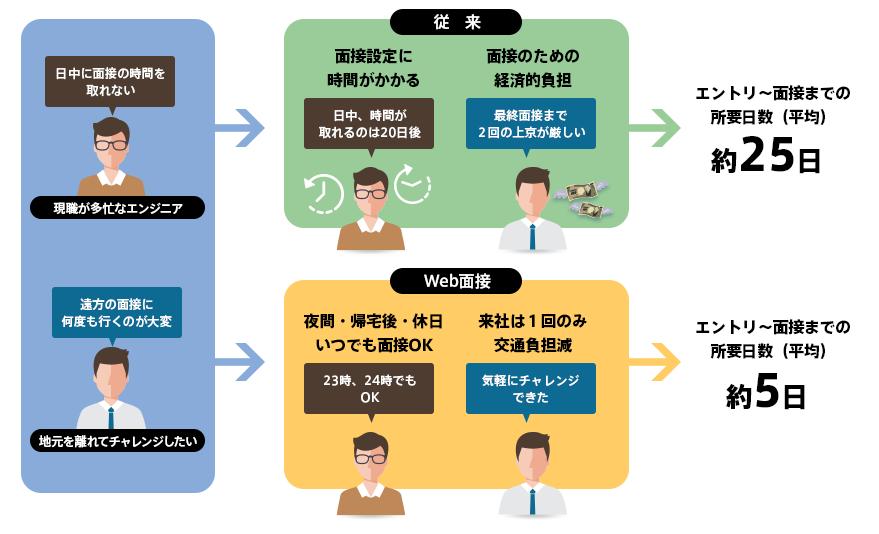 パーソルテクノロジースタッフ、社員エンジニアを対象としてWeb動画面接を導入へ