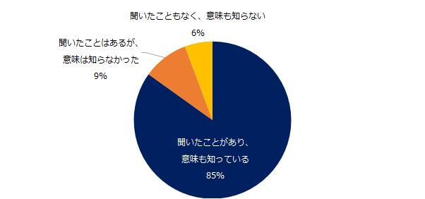 認知度、85%。エン・ジャパン「人事のミカタ」、「LGBTの認知度」調査を実施