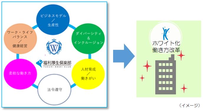 リロクラブ「福利厚生倶楽部」、「ホワイト化」を進めるホワイト財団と提携