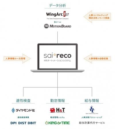 クラウド型HRシステム「サイレコ」、双日オートグループ大阪での導入事例を公開
