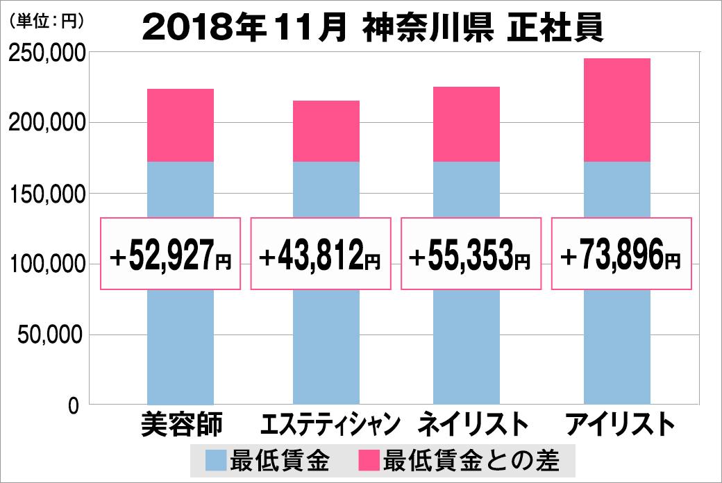 全研、「2018年11月 最低賃金から見る美容業界の給料調査~神奈川版~」発表