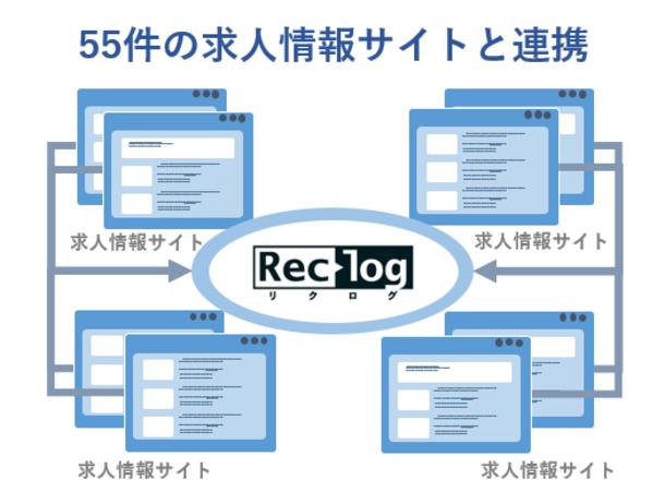 中途採用支援システム「リクログ」、収集可能な求人情報サイトの連携数が55件に