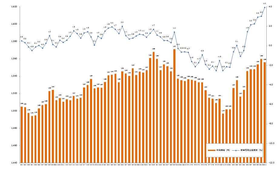 前年同月比、6ヶ月連続でプラス。「エン派遣」、2018年11月度の平均時給を発表