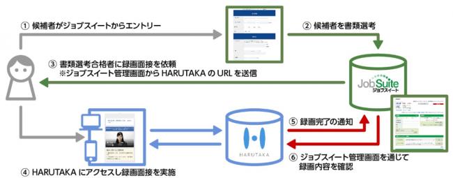 WEB面接プラットフォーム「HARUTAKA」、採用管理システム「ジョブスイート」と連携