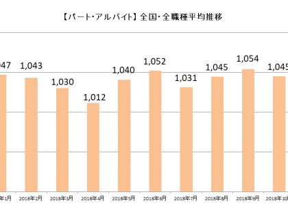 「しゅふJOBパート」、「2018年12月主婦求人の平均時給」を発表