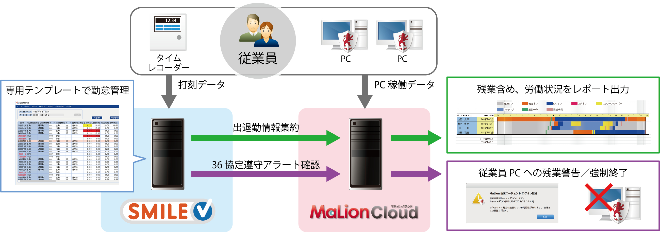 36協定を遵守。「SMILE V」と「MaLionCloud」の連携ソリューション登場