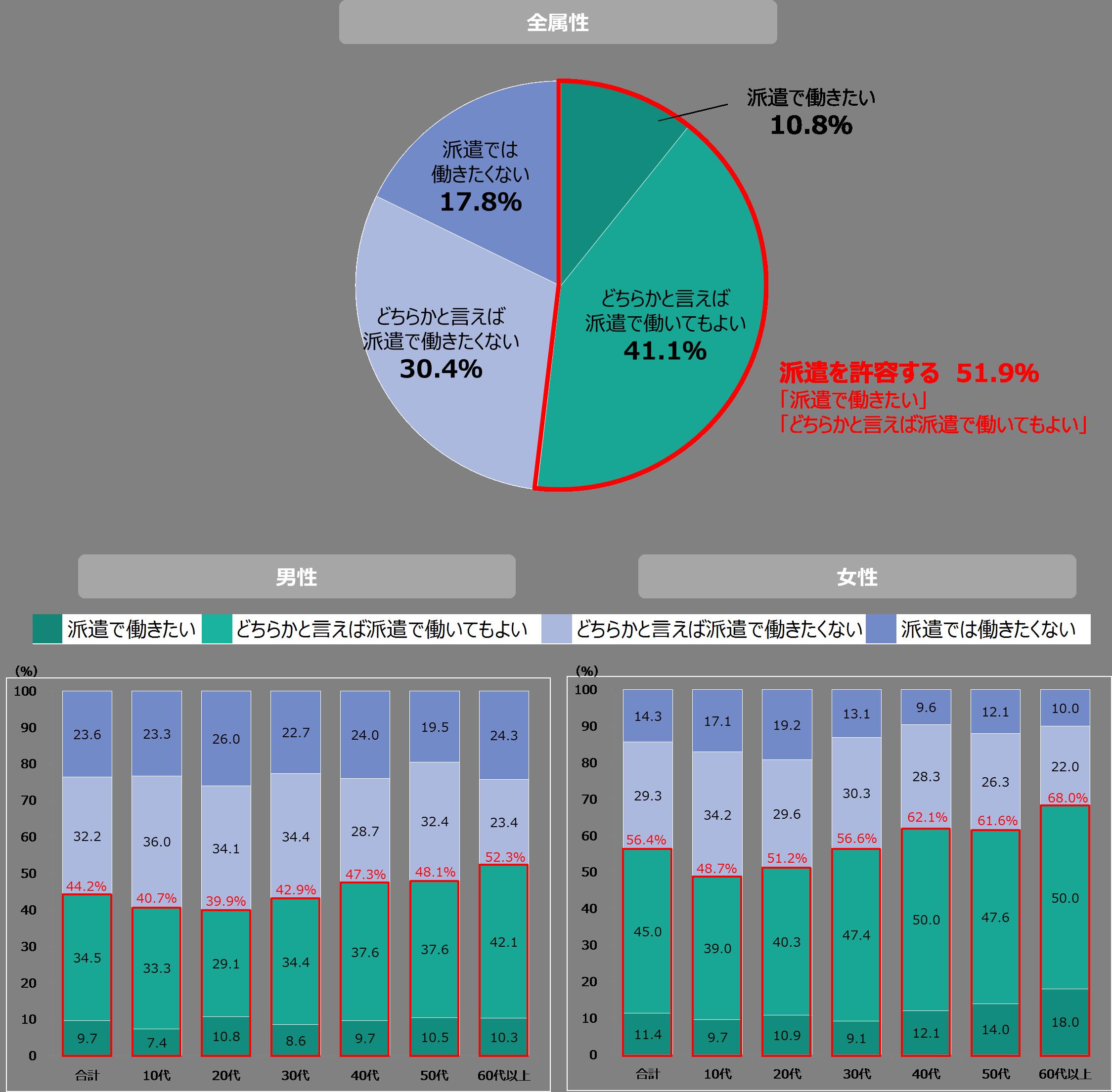 51.9%が派遣で働くことを許容。ディップ総合研究所「派遣就業に対する意識調査」