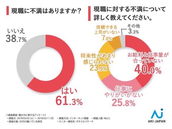 61.3%が「現職に不満」。アーキ・ジャパン、20代男性の「働き方に関する意識調査」