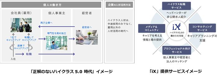 ハイクラス人材プラットフォーム「iX」、転職サービスの利用登録を開始