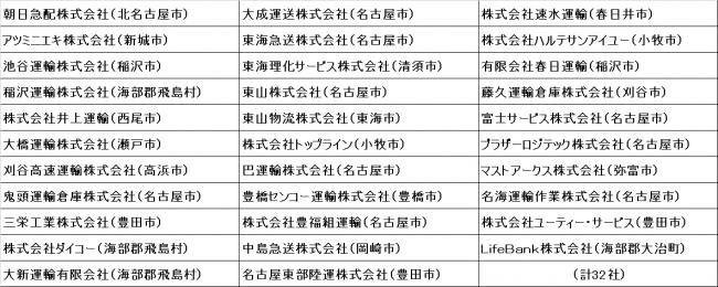 愛知県トラック協会、会員企業32社が「2019健康経営優良法人」認定を取得
