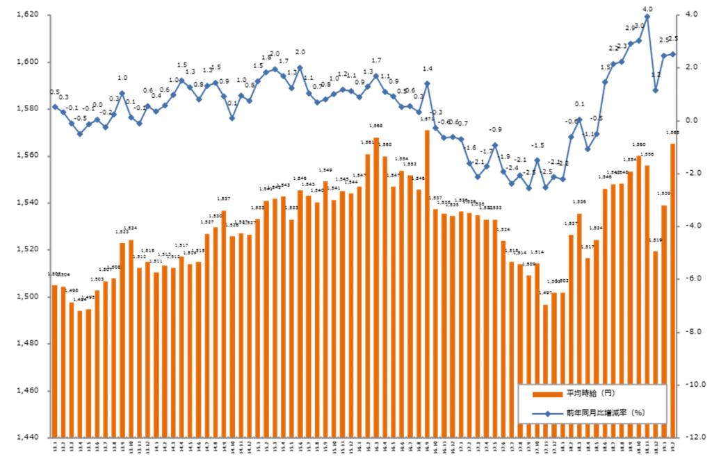 三大都市圏の平均、1565円。「エン派遣」、2019年2月度の派遣平均時給を発表