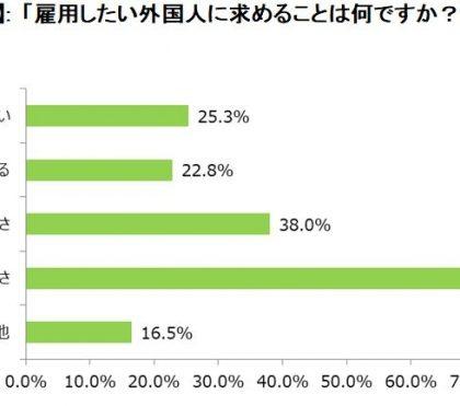 求めるのは「勤勉さ」「誠実さ」。日本ワーホリ協会「外国人と企業の労働観調査」