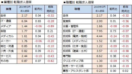 求人数、横ばいを示す。2019年3月度「doda 転職求人倍率レポート」発表