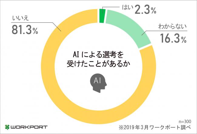 転職希望者の56.0%、AI採用が適切なのは「書類選考まで」。ワークポート調べ