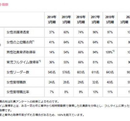 丸井、「新・ダイバーシティ経営企業100選プライム」「なでしこ銘柄」に選定