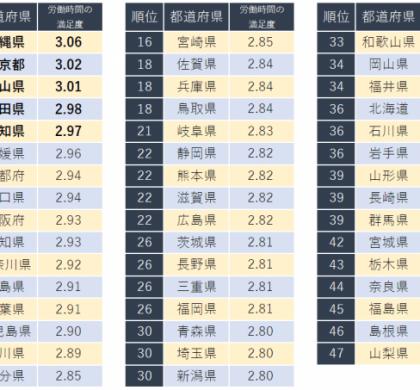 東京は2位。キャリコネ、「労働時間の満足度が高い都道府県ランキング」発表