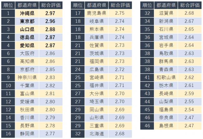 東京は、2位。企業口コミサイト「キャリコネ」、「働きやすい都道府県ランキング」発表