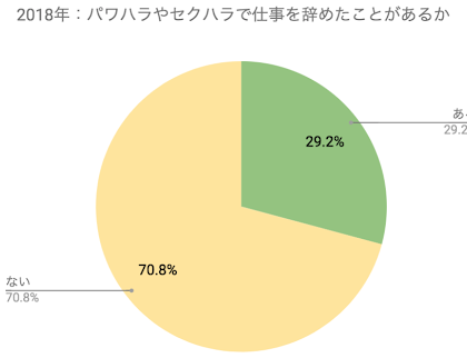 41.8%が「ある」。「ハタラクティブ」、セクハラ・パワハラに関する調査を実施