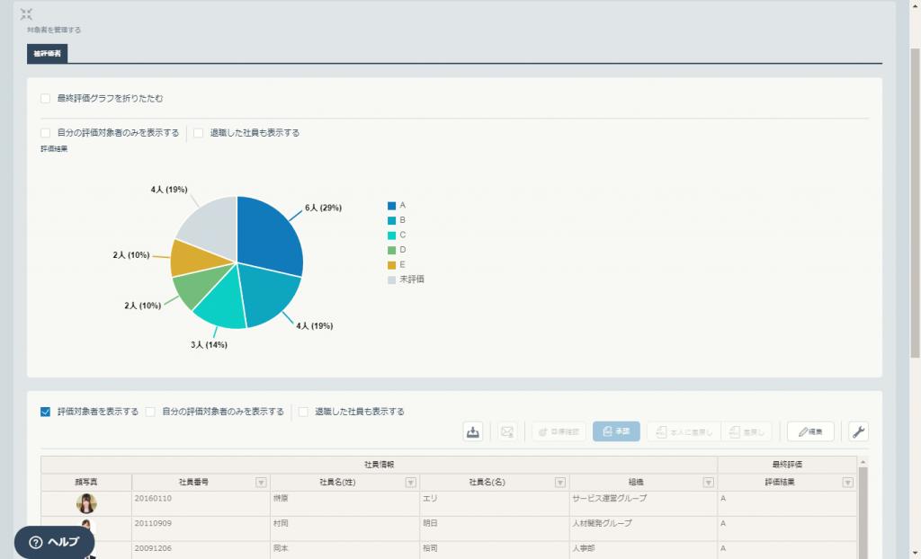 パーソル「HITO-Link パフォーマンス」、「人事評価集計・グラフ」機能をリリース